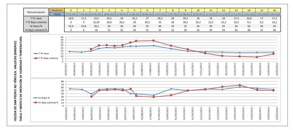 Ejemplo tabla Instrumentación2